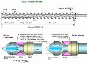 Injection Moulding Process Involves