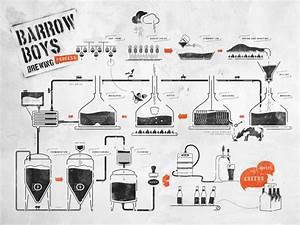 9 Best Beer Diagrams Images On Pinterest