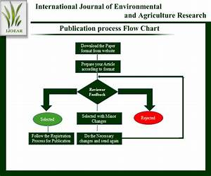 Agriculture Journal  Process Of Publication