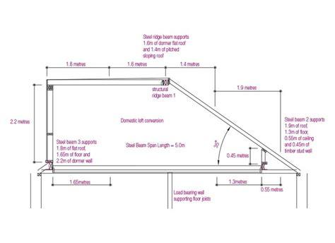 steel beam calculations  steel beam supporting loft