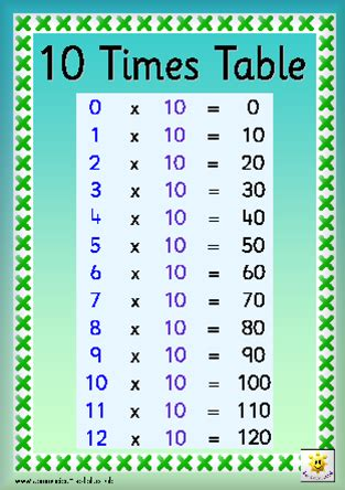 10x Times Table Song Download