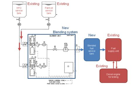 Biofuel Engine Diagram by Research And Development Of Marine Engine That Operates