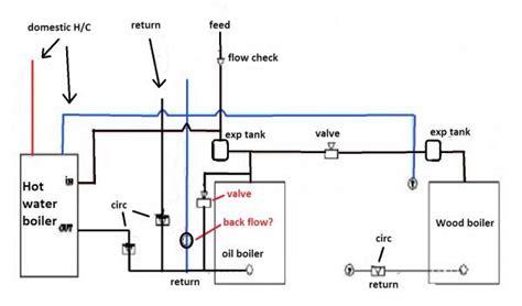 plumbing add  boiler doityourselfcom community