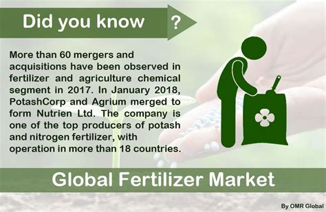 Fertilizers Market Size, Share, Trends and Forecast to ...