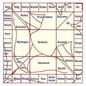 Vaastu Shastra: Ancient Indian Architecture
