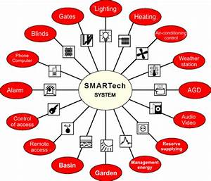 Smart Home Systems : smarthome green engineering ~ Frokenaadalensverden.com Haus und Dekorationen