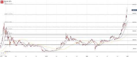 Usd to bitcoin exchange has some peculiarities you should consider. Bitcoin Price Forecast: BTC/USD Soars to New Heights. Where to Next?