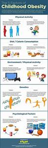 I Found This On Pinterest  These Are The 5 Factors Of Childhood Obesity  They Each H