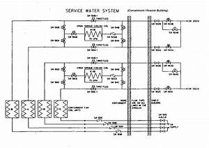 Emergency Service Water Systems For Nuclear Power Plants