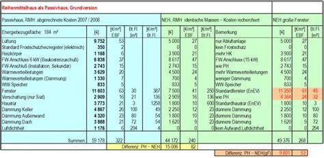 Flachdach Kosten Pro M2 by Flachdach Kosten Pro M2 Was Kostet Ein Hausbau Pro M2 99