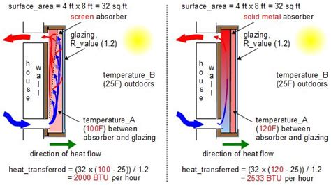 heat transferloss formula    calculate