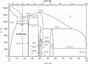 The Ni  U2013 Sn Phase Diagram Modi Fi Ed From Schmetterer