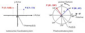 Koordinatensystem Berechnen : komplexe rechnung in der elektronik ~ Themetempest.com Abrechnung
