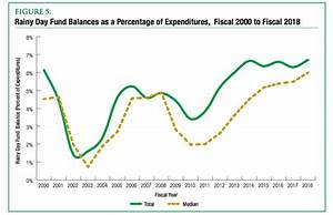 How Do State Rainy Day Fund Balances Look These Days ...