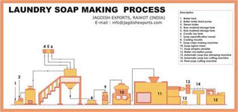 laundry soap making process toilet soap machine