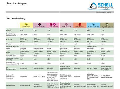 Welche Beschichtung by Wiki Schell Tools