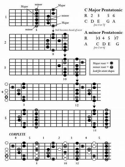 Guitar Chords Scales Acoustic Notes Minor Guitarra