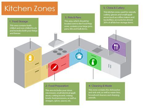 kitchen triangle design with island kitchen design zones work in n to ideas throughout kitchen