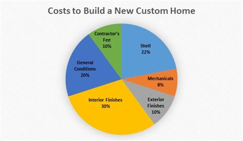 cost  build   custom home