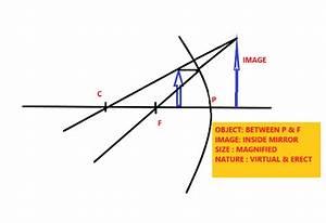 Ray Diagram Concave Mirror