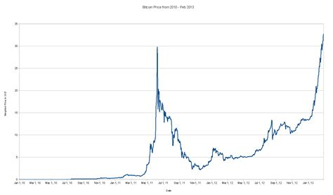 bitcoin price history hourly star coin bank