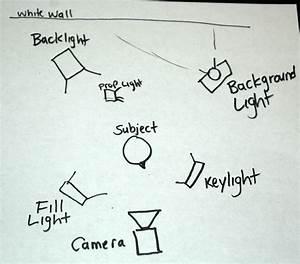 3 Point Lighting Overhead Diagram