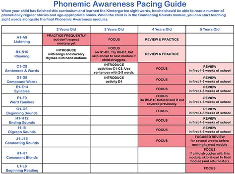 pacing guide pacing assessment fast track sight words teach your child to read