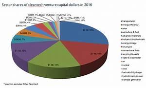 Cleantech's Four $1,000,000,000 Sectors | Cleantech Group