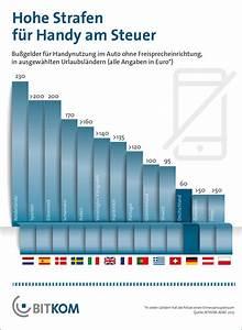 Euro 6 Steuer Berechnen : urlaubshinweis iphone am steuer das wird teuer itopnews ~ Themetempest.com Abrechnung