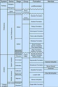 Stratigraphic Column For Northeastern Gulf Of Mexico