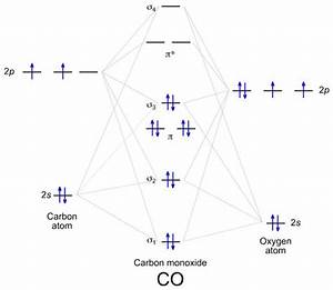 Mo Diagram And Lewis Structure Of Co