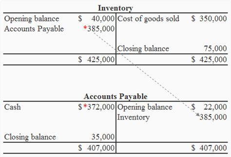 t account exercise 5 paid to suppliers t accounts approach accounting for management
