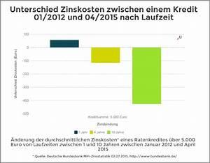 Laufzeit Kredit Berechnen : zinsstatistik ratenkredite in abh ngigkeit von der laufzeit ~ Themetempest.com Abrechnung