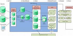 Why You Need A Data Warehouse