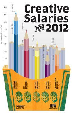 creative graphs charts images infographic