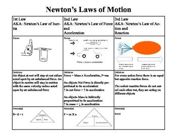 Newton's Laws Of Motion Foldable By Sciteach Teachers