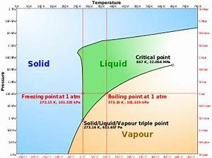 Phase Diagram Of Water System Ppt