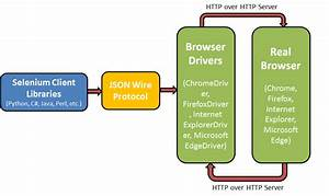 How To Use Selenium Webdriver For Cross Browser Testing  U2014 Sitepoint