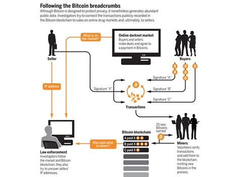 It does not rely on a central server to process transactions or store funds. Bitcoin Mining Process Flow Chart | How To Get Bitcoin Deep Web