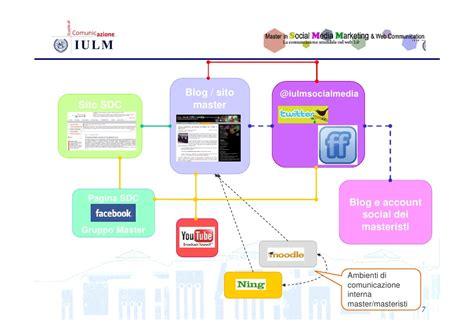Masters In Social Media Marketing by Costruire La Comunicazione Di Un Master In Social Media