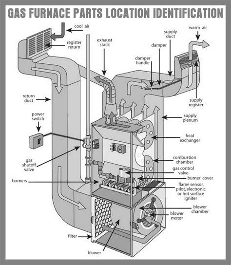How Fix Pilot Light Gas Furnace That Will Not