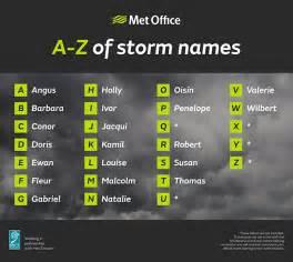 Storm 2017 Hurricane Names