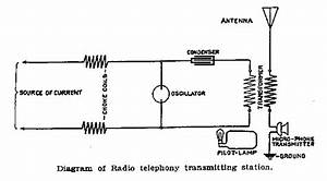 Wireless Telephony For The Navy  1908