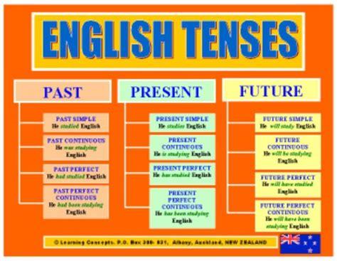 english tenses chart  english language teaching pinterest english charts  english