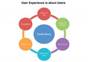What Is User-Experience