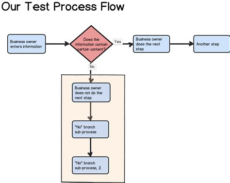 System Testing Proces Diagram by Test Balsamiq For Process Flow Diagrams