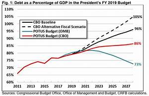 CBO's Analysis of the President's FY 2019 Budget ...