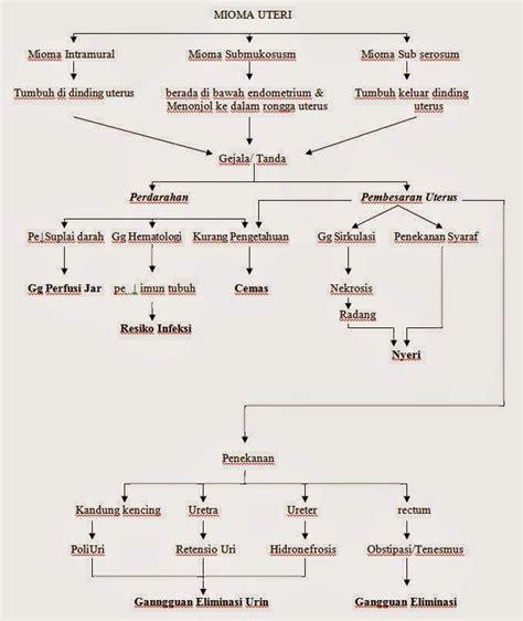 Janin Pdf Pathway Mioma Uteri Pathway Patofisiologi