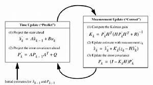 Kalman Filter Equations And Instruction