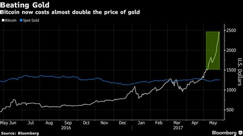 In fact, nearly $25 billion went into em equity, while much more than that went into us equity. What Happened to Bitcoin? :: The Market Oracle